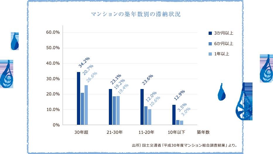 マンションの築年数別の滞納状況・表
