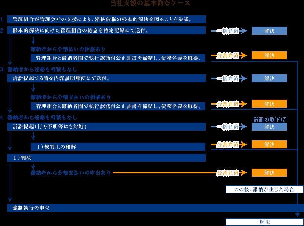 当社支援の基本的なケース フロー図